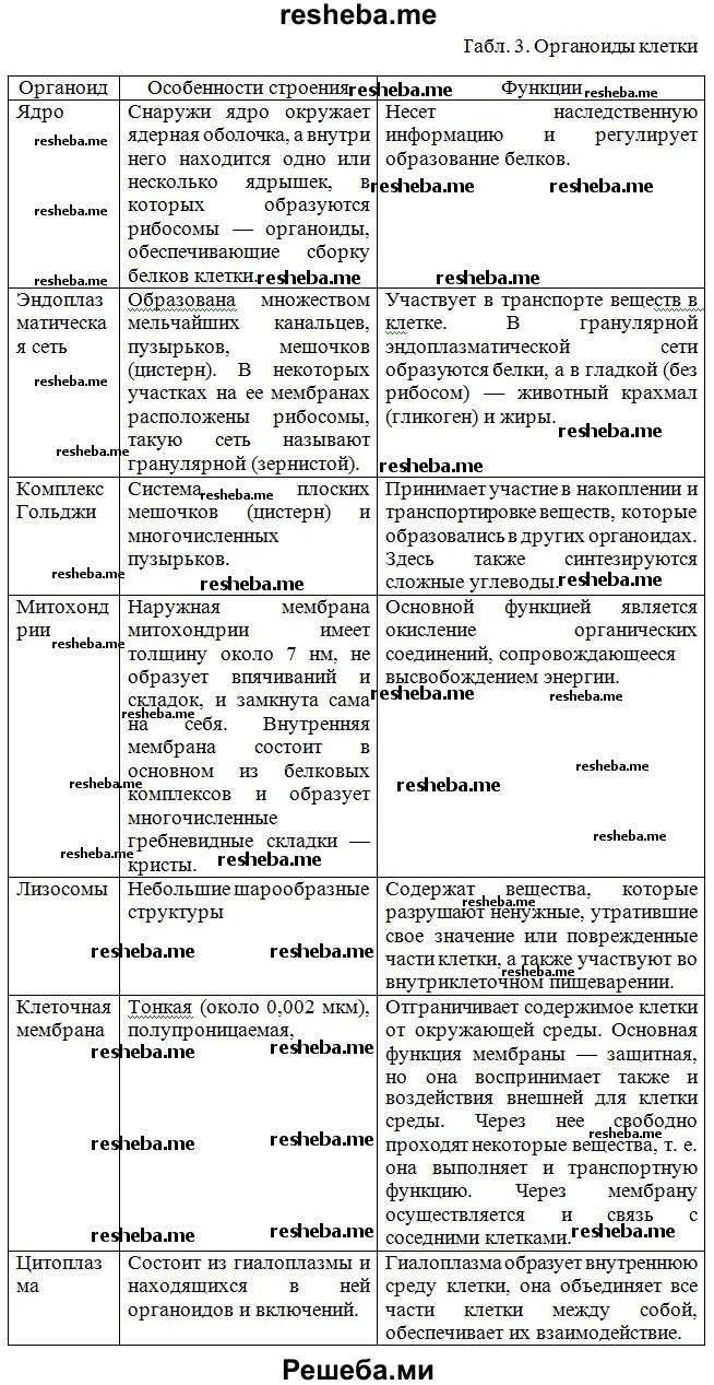 Органойды клетки таблица