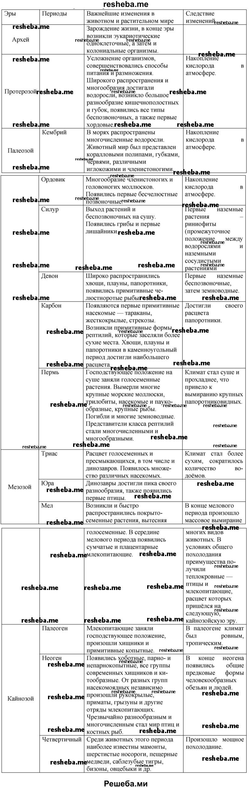 биология 9 класс работа с моделями схемами таблицами