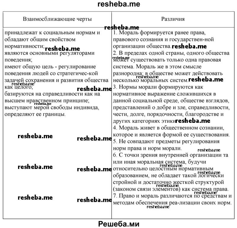 Проверка на ограничения регистрационных действий