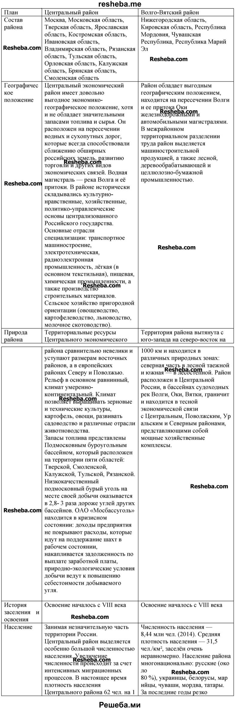 Сравните Центральный и Волго-Вятский районы по плану, помещённому на с. 10—11 учебника