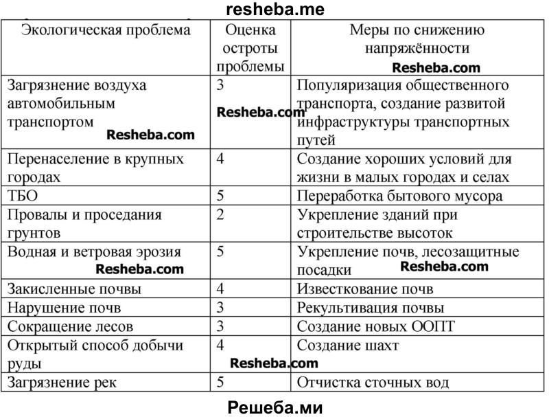 Какие экологические проблемы характерны для Центральной России? Оцените в баллах (от 0 до 5) степень остроты этих проблем и предложите меры по снижению их напряжённости