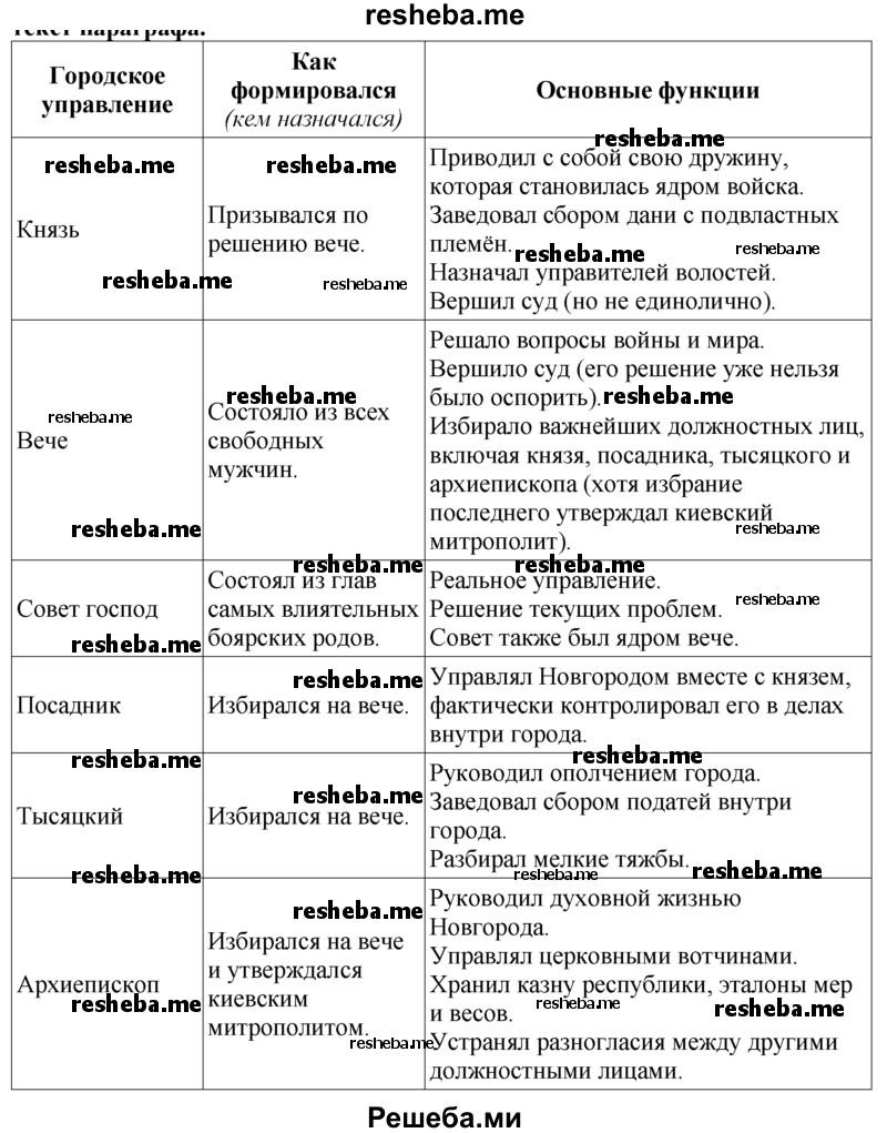 Заполните таблицу «Новгородская боярская республика», используя текст параграфа