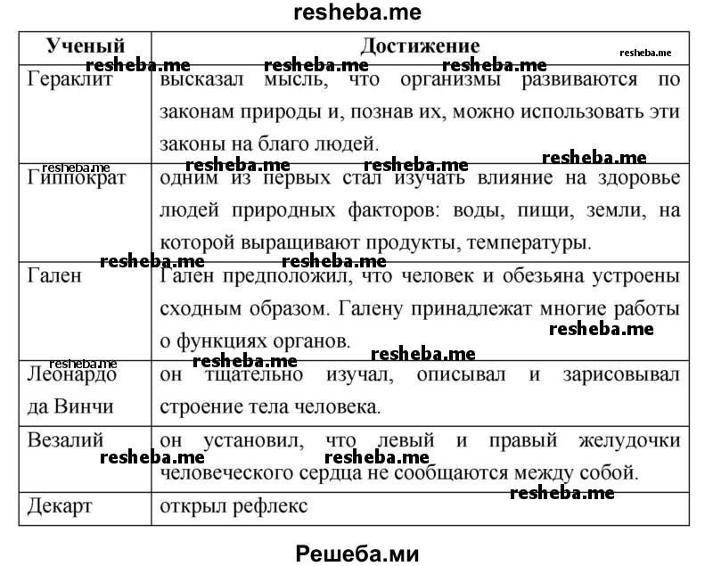 Составьте и заполните таблицу «Ученые и их достижения в изучении человека»
